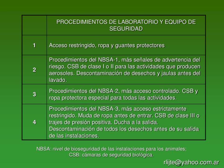 NBSA: nivel de bioseguridad de las instalaciones para los animales; CSB: cámaras de seguridad biológica.