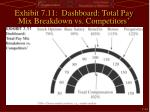 exhibit 7 11 dashboard total pay mix breakdown vs competitors