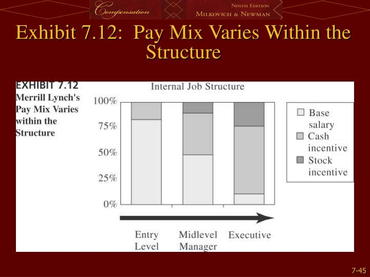 Exhibit 7.12:  Pay Mix Varies Within the Structure