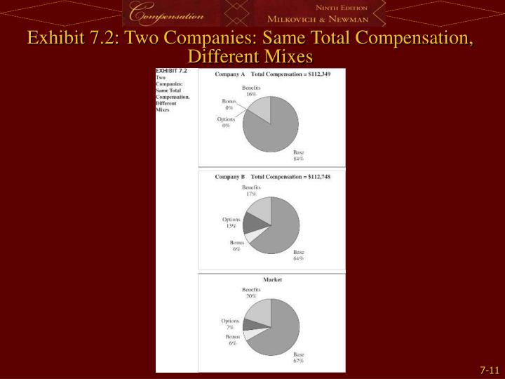 Exhibit 7.2: Two Companies: Same Total Compensation, Different Mixes