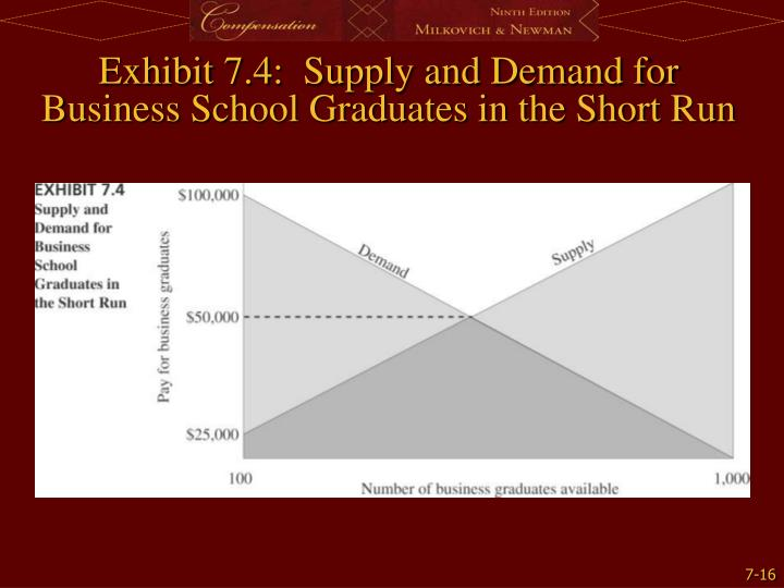 Exhibit 7.4:  Supply and Demand for Business School Graduates in the Short Run