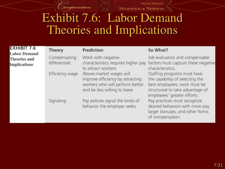 Exhibit 7.6:  Labor Demand