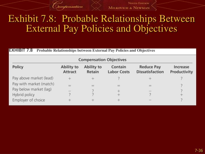 Exhibit 7.8:  Probable Relationships Between External Pay Policies and Objectives