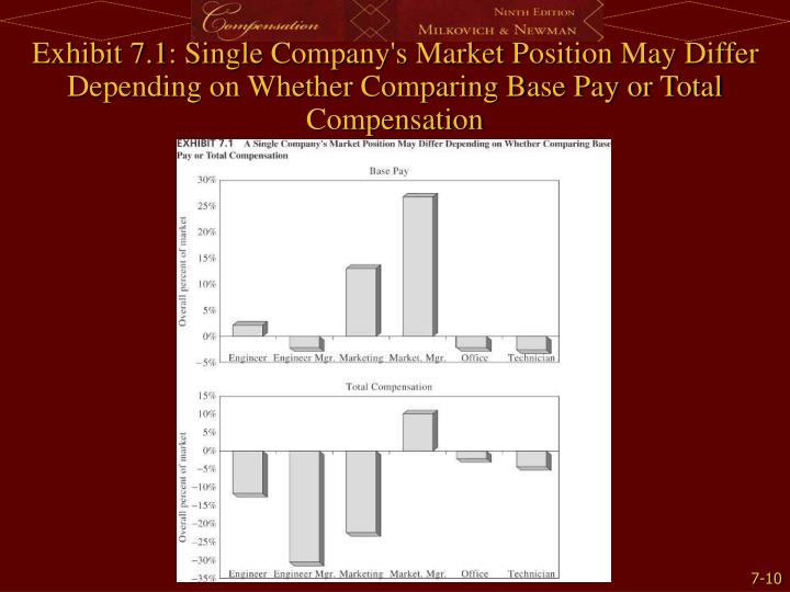 Exhibit 7.1: Single Company's Market Position May Differ Depending on Whether Comparing Base Pay or Total Compensation