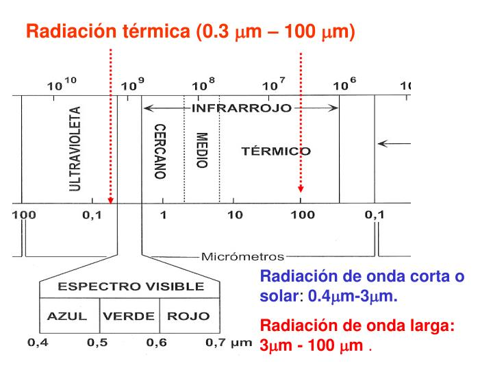 Radiación térmica (0.3