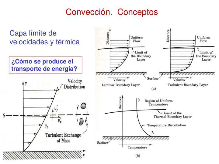 Convección.  Conceptos