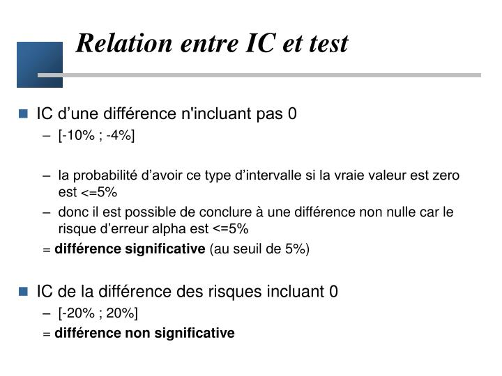 Relation entre IC et test