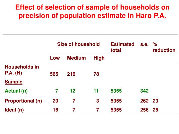 Effect of selection of sample of households on precision of population estimate in Haro P.A.