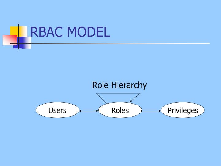 RBAC MODEL
