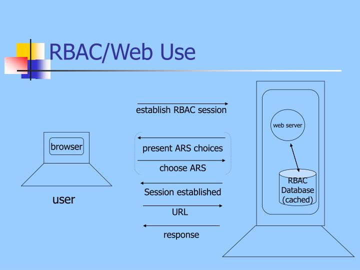 RBAC/Web Use