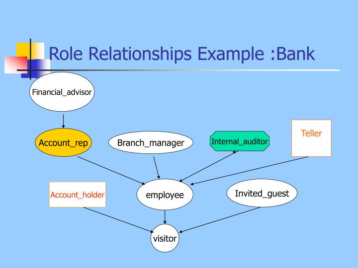 Role Relationships Example :Bank