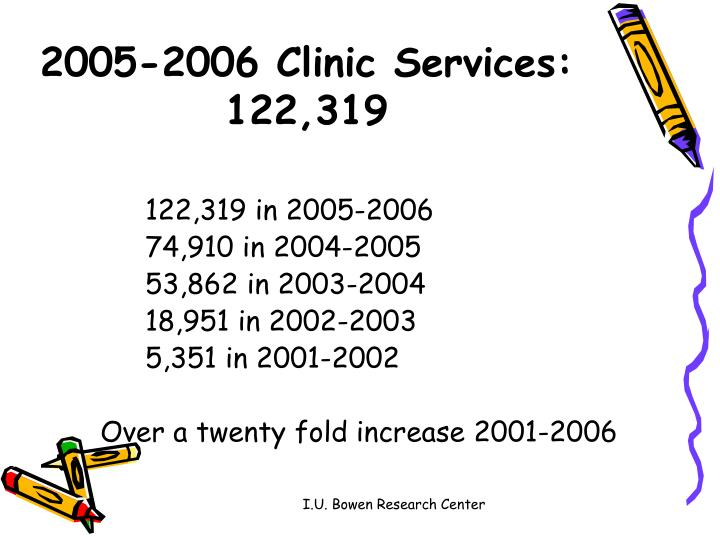 2005-2006 Clinic Services: 122,319