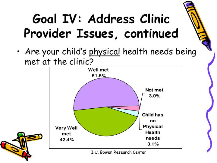Goal IV: Address Clinic Provider Issues, continued
