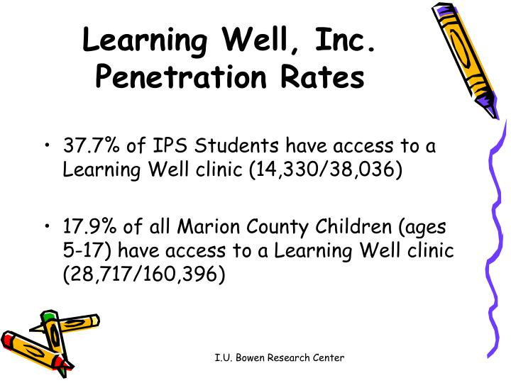 Learning Well, Inc. Penetration Rates