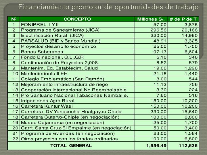 Financiamiento promotor de oportunidades de trabajo