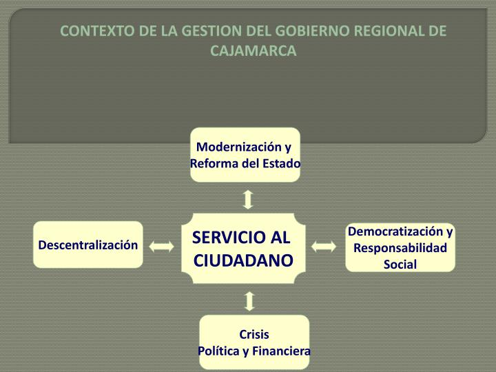 CONTEXTO DE LA GESTION DEL GOBIERNO REGIONAL DE CAJAMARCA