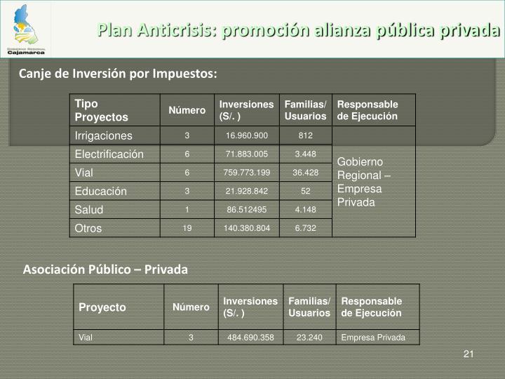 Plan Anticrisis: promoción alianza pública privada