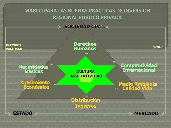 MARCO PARA LAS BUENAS PRACTICAS DE INVERSION REGIONAL PUBLICO PRIVADA
