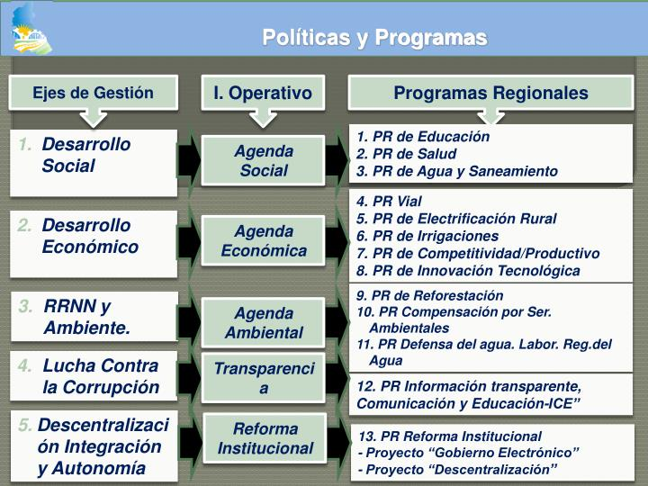 Políticas y Programas