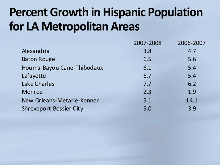 Percent Growth in Hispanic Population for LA Metropolitan Areas