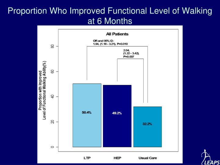 Proportion Who Improved Functional Level of Walking at 6 Months