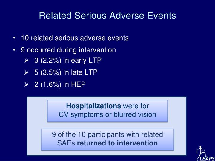 Related Serious Adverse Events
