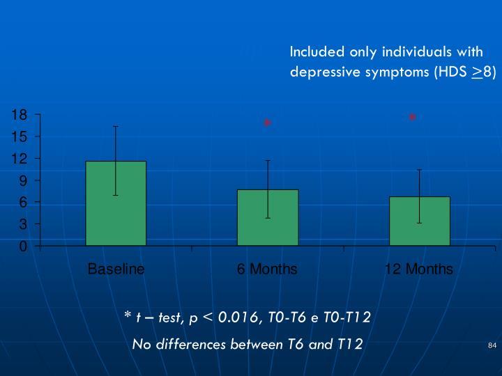 Hamilton Depression Scale –