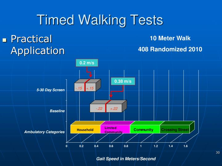 Timed Walking Tests