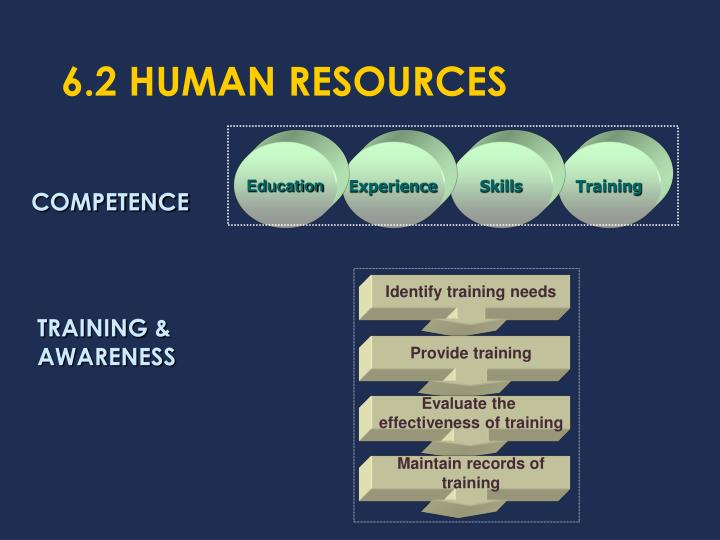 6.2 HUMAN RESOURCES