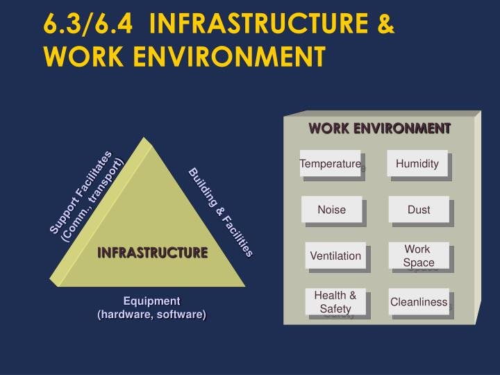 6.3/6.4  INFRASTRUCTURE & WORK ENVIRONMENT