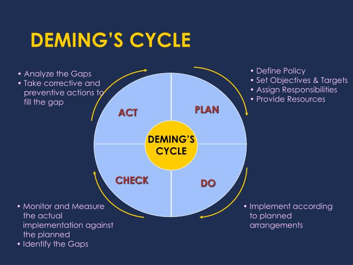 DEMING'S CYCLE