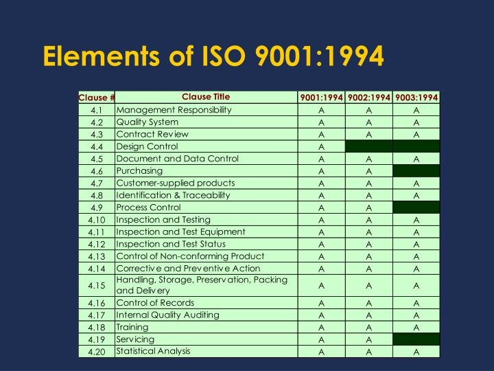 Elements of ISO 9001:1994