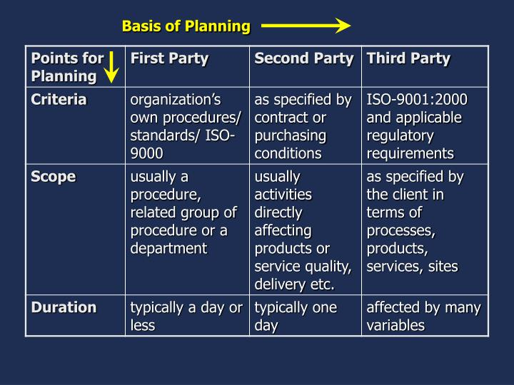 Basis of Planning