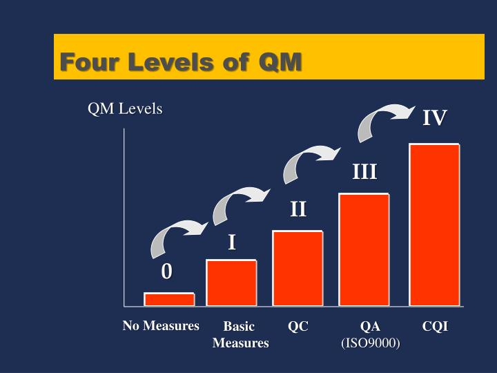 Four Levels of QM