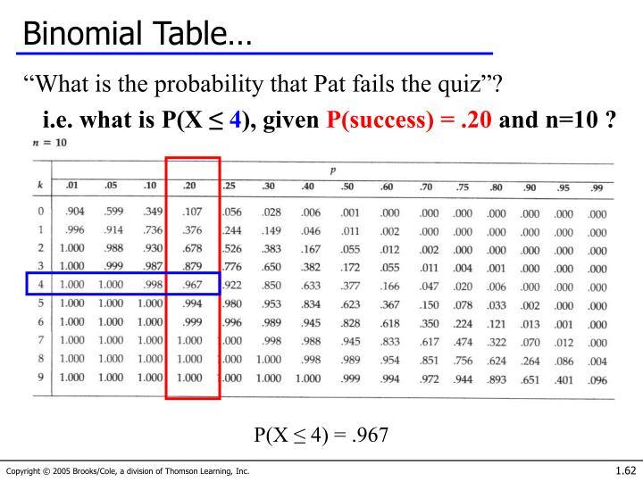 Binomial Table…