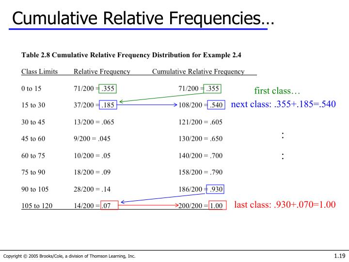 Cumulative Relative Frequencies…