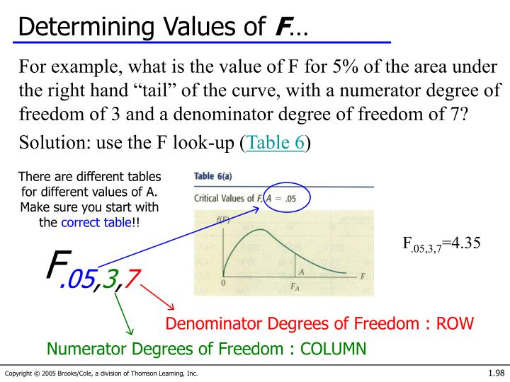 Determining Values of