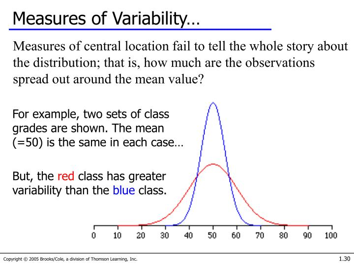 Measures of Variability…