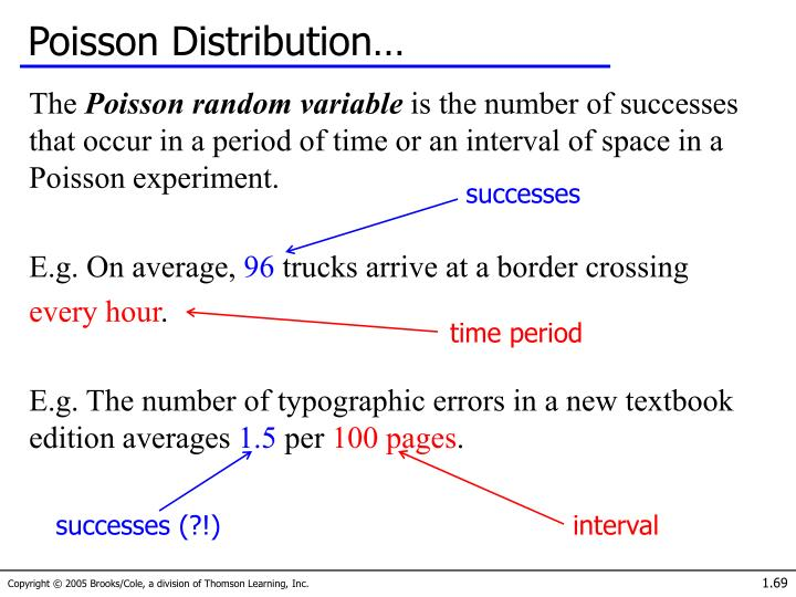 Poisson Distribution…