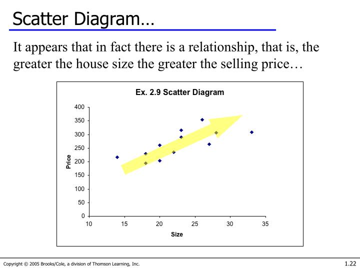 Scatter Diagram…