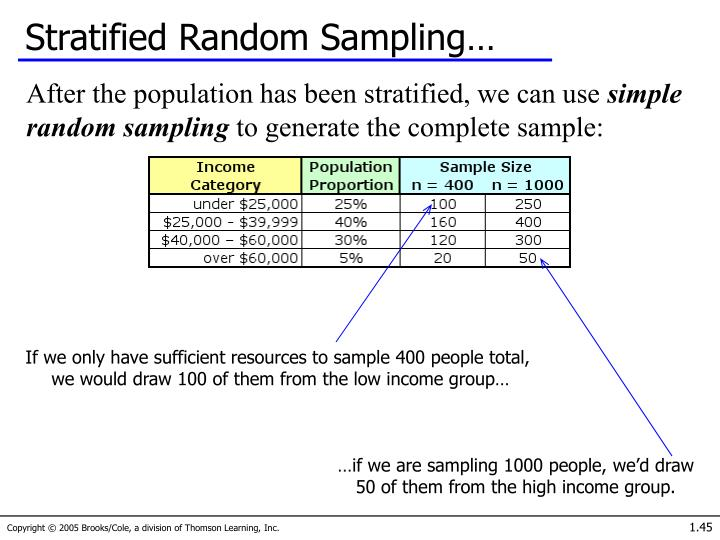 Stratified Random Sampling…