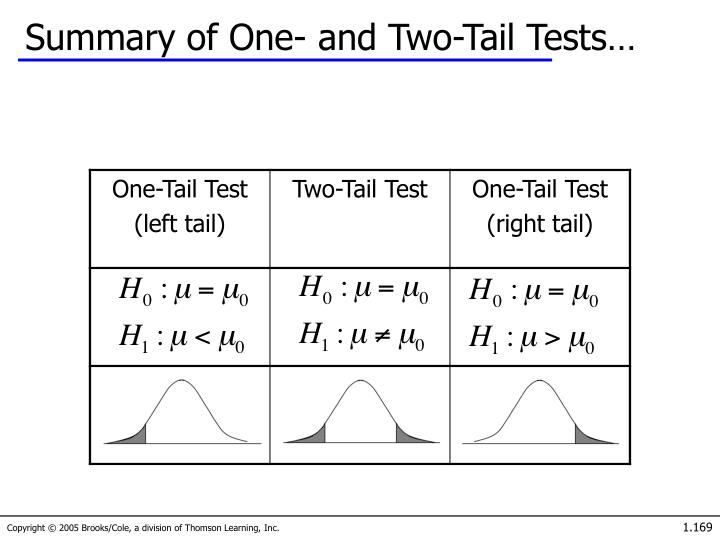 Summary of One- and Two-Tail Tests…
