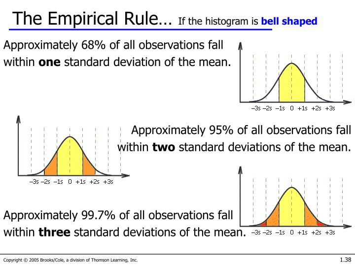 The Empirical Rule…