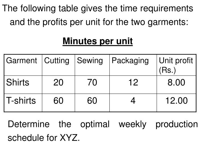 The following table gives the time requirements and the profits per unit for the two garments: