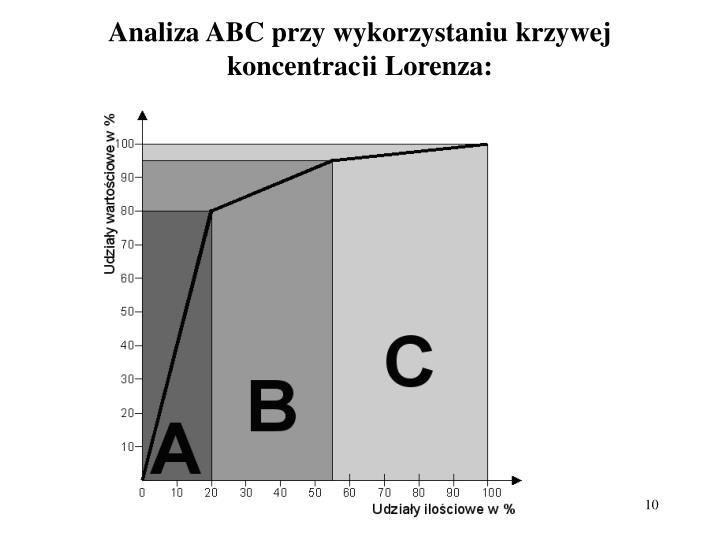 Analiza ABC przy wykorzystaniu krzywej koncentracji Lorenza: