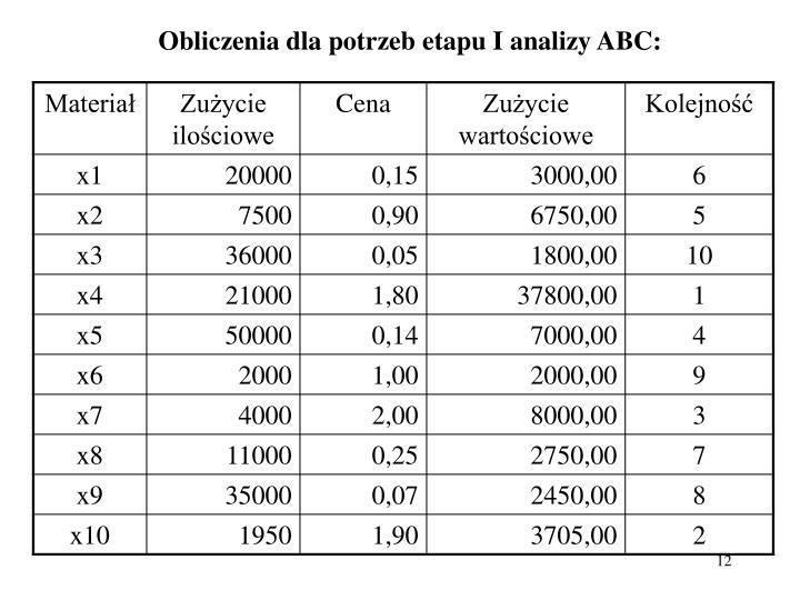 Obliczenia dla potrzeb etapu I analizy ABC