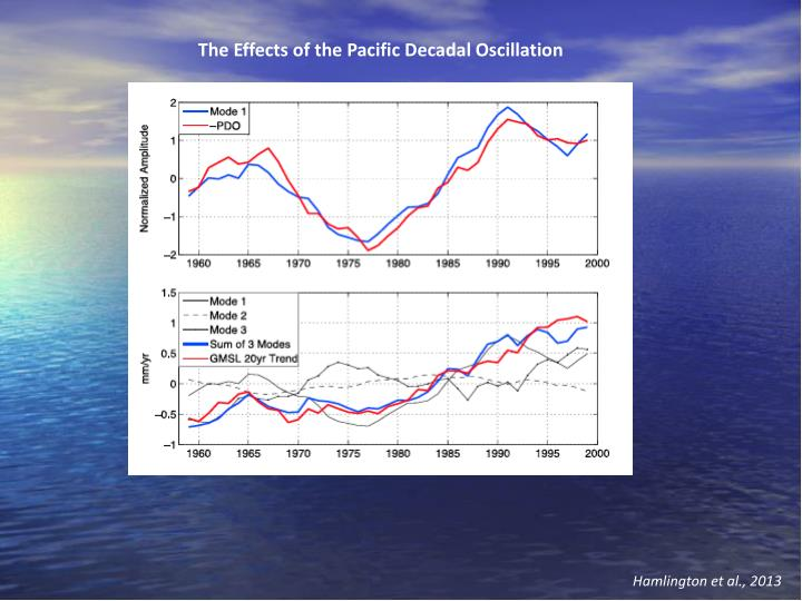 The Effects of the Pacific Decadal Oscillation