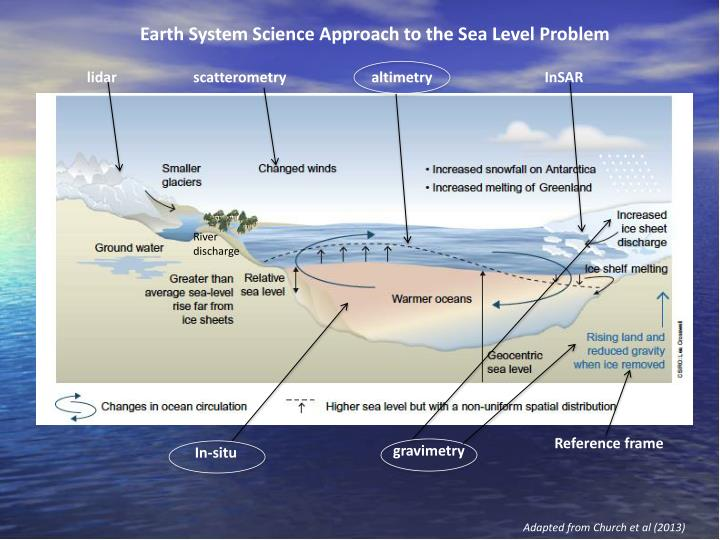 Earth System Science Approach to the Sea Level Problem