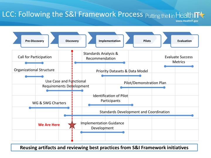 LCC: Following the S&I Framework Process