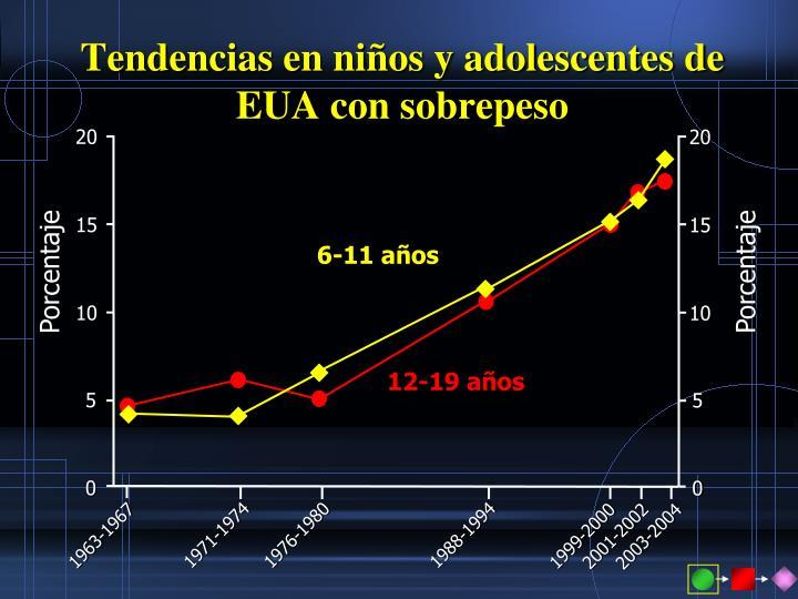 Tendencias en niños y adolescentes de EUA con sobrepeso